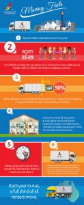 Removalists Sydney Infographic